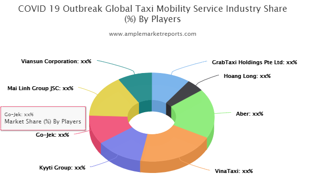Taxi Mobility Service Market is ready for its next Big Move   GrabTaxi Holdings Pte, Hoang Long, Aber, VinaTaxi
