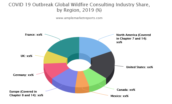 Wildfire Consulting Market To Witness Huge Growth By 2025   Wildfire Business Consulting, Technosylva, Live Oak Wildfire, Wildfire Defense Systems