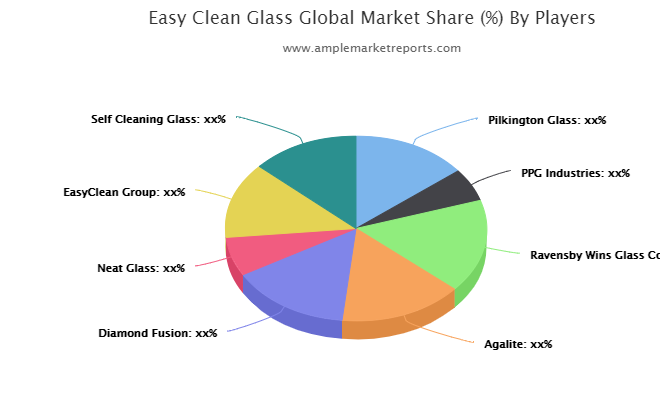 Easy Clean Glass Market Latest Trends, Technological Advancement, Driving Factors and Forecast to 2027