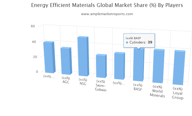 Energy Efficient Materials Market To See Extraordinary Growth: PPG, AGC, NSG, Saint-Gobain, Cornerstone Industrial Minera, BASF