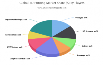 Asia-Pacific 3D Printing Revenue by Countries
