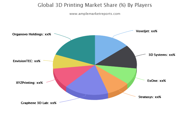 3D Printing Market Report , Competitive Analysis, Proposal Strategy, Top Addressable Targets, Key Requirements