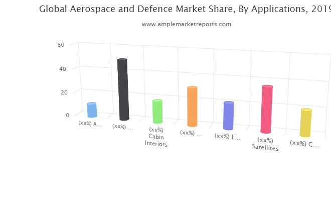 Aerospace and Defence market latest review know more about industry gainers