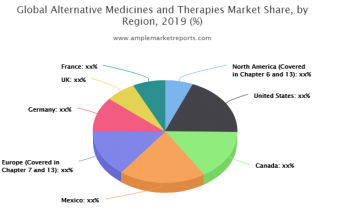 Alternative Medicines and Therapies market explored in latest research