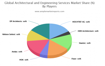 Architectural and Engineering Services Market SWOT analysis