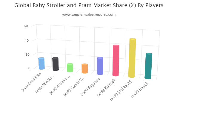 Baby Stroller and Pram Market – What's really changing Growth Narrative?