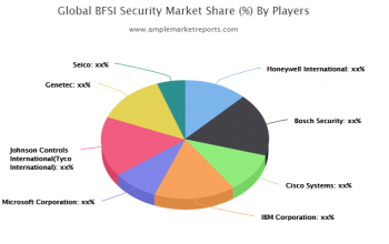 Examine BFSI Security Market to register remarkable growth by 2021