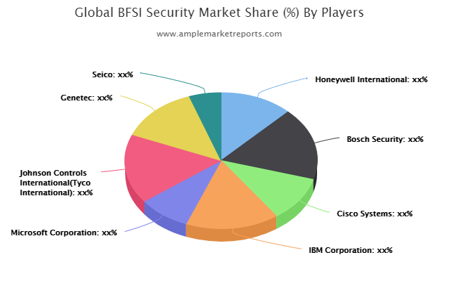 BFSI Security Market Sets The Table For Continued Growth : Honeywell, Bosch Security, Cisco Systems, IBM