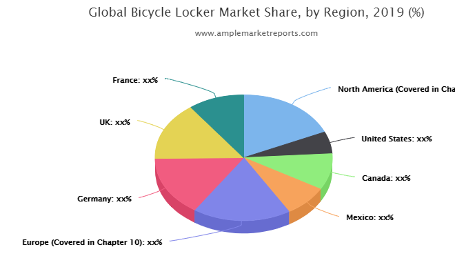Bicycle Locker market maintaining a strong outlook here's why