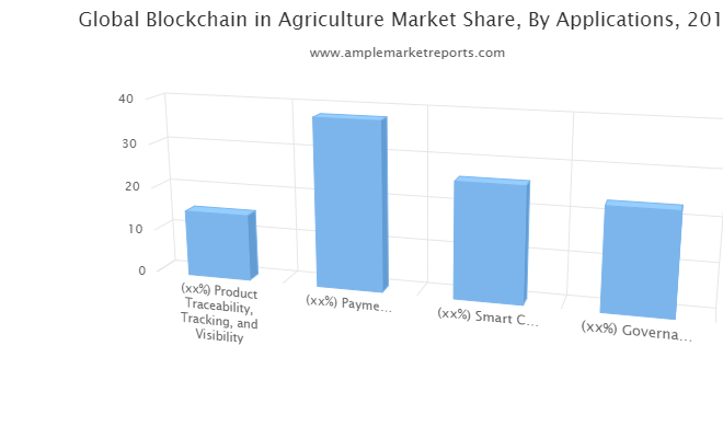 Blockchain in Agriculture Outlook 2021-In-Depth Insight Of Sales Analysis, Growth Forecast And Upcoming Trends 2026