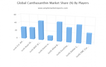 Growth report Canthaxanthin Market outlook