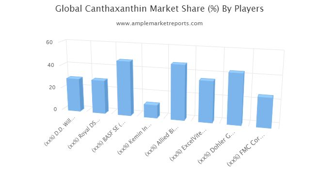 Canthaxanthin Market Future Business Scope & New Investment Plans for Next 5 Years