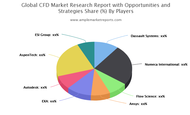 CFD Market – Big Changes to Have Big Impact | Dassault Systems, Numeca, Flow Science, Autodesk