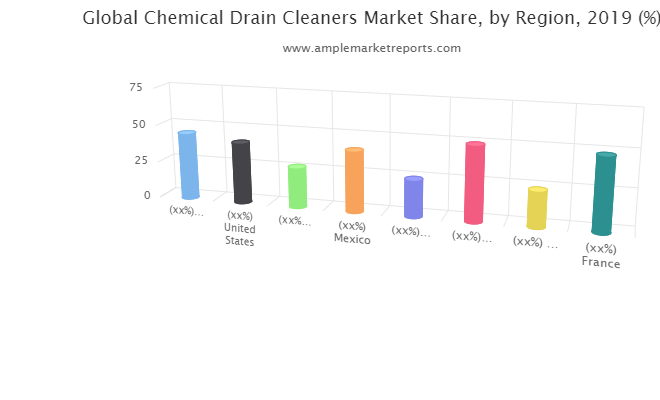 Chemical Drain Cleaners Market Next Big Thing | Major Giants PlumbClear, Camco, Ridgid, Thetford, Renown, 3X Chemistry