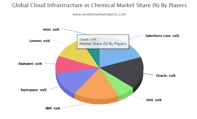 Cloud Infrastructure in Chemical market study reveals new development opportunities till 2026: Oracle, Dell, IBM, Rack space