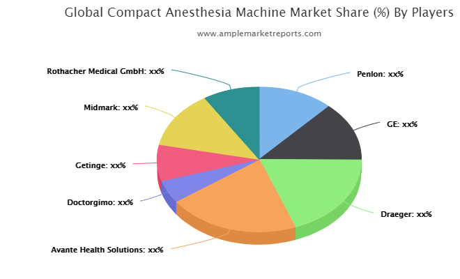 Compact Anesthesia Machine Market: Maintaining a Strong Outlook – Here's Why