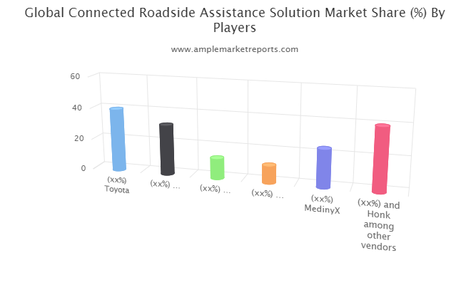 Connected Roadside Assistance Solution Market To See Major Growth By 2026:Ford Motor Company, Volkswagen, MedinyX, and Honk among other vendors.