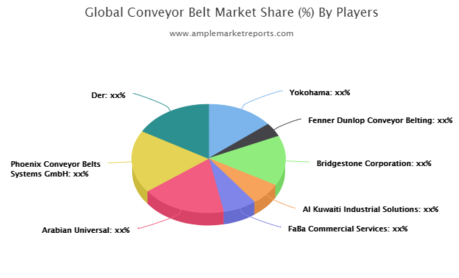 Conveyor Belt Market Latest Trends, Technological Advancement, Driving Factors and Forecast to 2027
