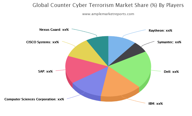 Counter Cyber Terrorism Market Detailed Analysis, Global Top Trends and Shares, Professional & Technical Industry Vision 2021-2026