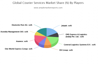 Courier Services Market Outlook by Applications