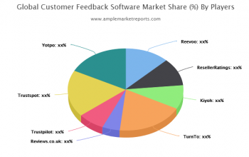In-depth study of the current Customer Feedback Software market including major geographical regions.