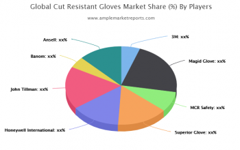 North America Cut Resistant Gloves Revenue by Countries