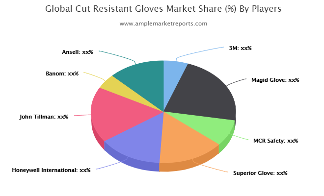 Cut Resistant Gloves Market: An Emerging Market with Attractive Growth Opportunities