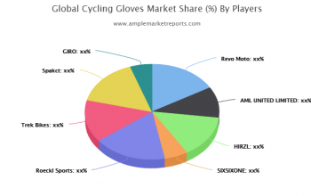 Explore Cycling Gloves market global analysis to 2025