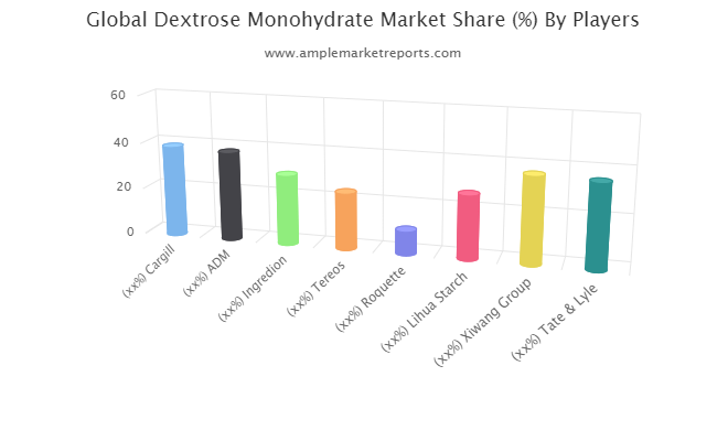 Dextrose Monohydrate Market Is Going To Boom: Cargill, ADM, Ingredion, Tereos