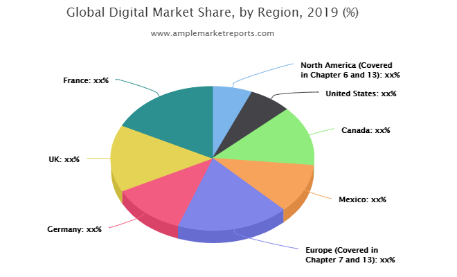 Digital Market Exhibits A Stunning Growth Potentials : Oracle, LongJump CRM, Yahoo Analytics, OpenText, StrongMail Systems