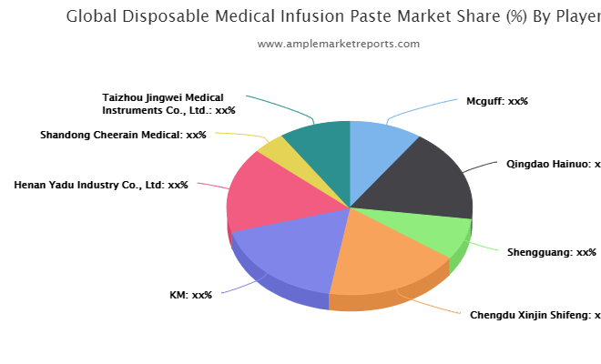 Disposable Medical Infusion Paste Market Trends, Growth, Demand, opportunities, Scope & Forecast by 2027