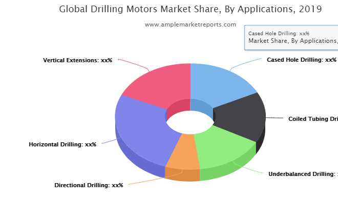 Drilling Motors Market Present Scenario & Future Growth Prospects by 2026  Schlumberger Limited, Weatherford, Polaris Guidance Systems, Dezhou United Petroleum Technology Corp, Dr. Schulze GmbH, Wenzel Downhole Tools