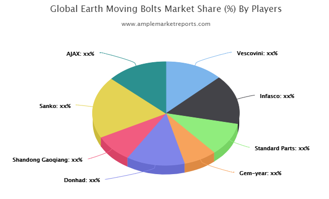 Earth Moving Bolts Growth Forecast And Upcoming Trends 2026   Vescovini, Infasco, Standard Parts, Gem-year, Donhad