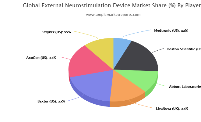 External Neurostimulation Device market is estimated to experience a notable rise in the coming era