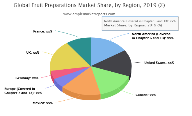 Fruit Preparations Market : Poised For a Strong 2021 Outlook Post Covid-19 Scenario | Fourayes, Luhe Food, Hero, Jebsen Industrial