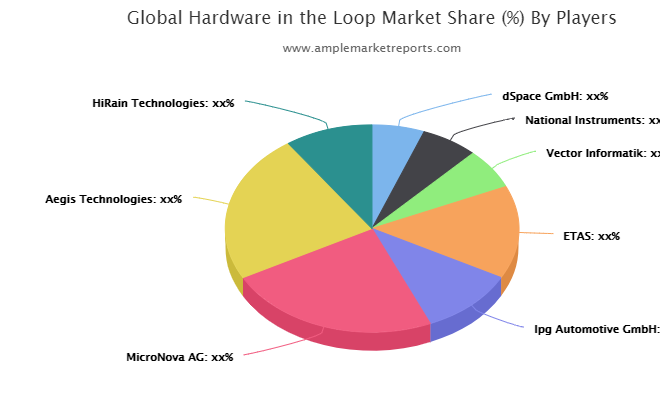 Hardware in the Loop market to witness huge growth with projected | dSpace GmbH, National Instruments, Vector Informatik, ETAS, Ipg Automotive GmbH, MicroNova AG