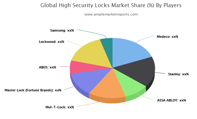 High Security Locks Market To Witness Huge Growth By 2026 : Medeco, Stanley, ASSA ABLOY, Mul-T-Lock, Master Lock , ABUS