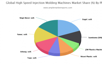 High Speed Injection Molding Machines Market