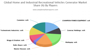 Explore Home and Industrial Recreational Vehicles Generator market global analysis to 2025