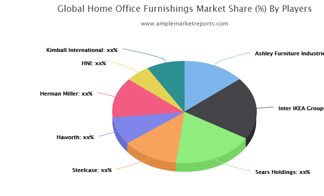Home Office Furnishings market current impact to make big changes | Ashley Furniture Industries, Inter IKEA Group, Sears Holdings, Steelcase, Haworth, Herman Miller