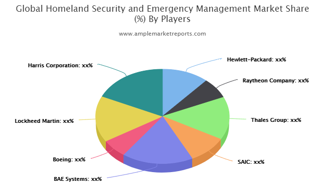 Homeland Security and Emergency Management Market Climbs On Positive Outlook Of Booming Sales : Raytheon, Thales, SAIC, Boeing