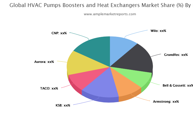 HVAC Pumps Boosters and Heat Exchangers market latest review know more about industry gainers