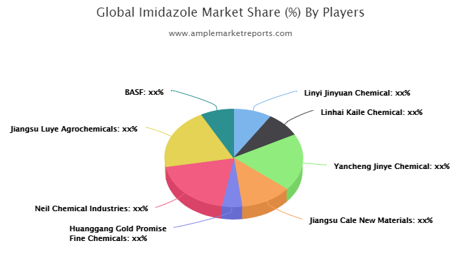Imidazole Market Report , Competitive Analysis, Proposal Strategy, Top Addressable Targets, Key Requirements