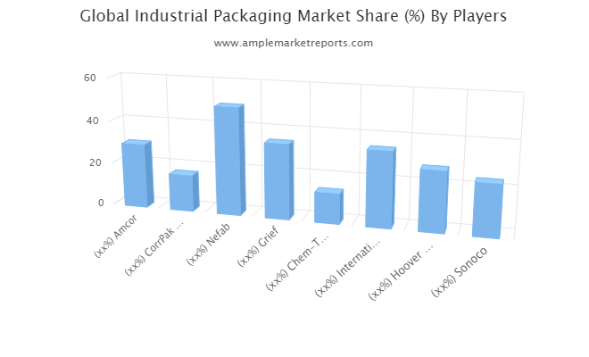 Industrial Packaging Market To See Extraordinary Growth:Amcor, CorrPak Bulk Packaging Systems, Nefab, Grief, Chem-Tainer Industries, International Paper