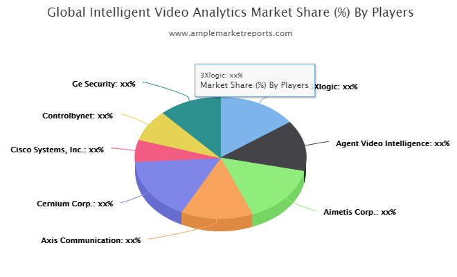 Intelligent Video Analytics – Growing Popularity and Emerging Trends in the Market   3Xlogic, Agent Video Intelligence, Aimetis Corp., Axis Communication