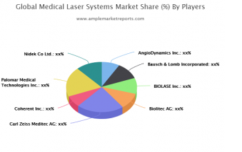 (Post-pandemic Era)- Medical Laser Systems Market exclusive data analysis reveals the key trends & market analysis