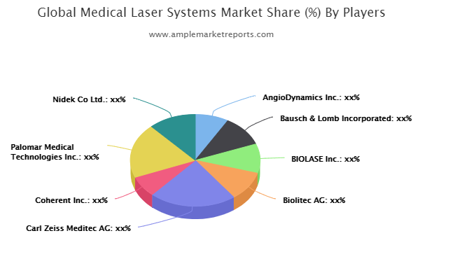 Massive Growth in Medical Laser Systems Market Breaking new grounds and touch a new level in Upcoming Year by Medical Laser Systems Market? Bausch & Lomb Incorporated, BIOLASE, Biolytic AG, Carl Zeiss MediaTek AG