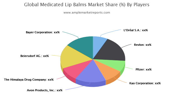 Medicated Lip Balms market to see huge growth by 2025   Revlon, Pfizer, Kao , Avon Products