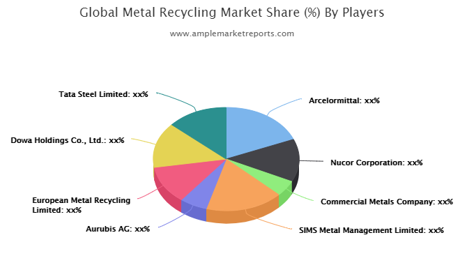 Metal Recycling Market: A Well-Defined Technological Growth Map With An Impact-Analysis