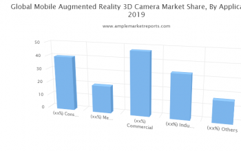 Market trends and outlook coupled with factors driving and restraining the growth of the Mobile Augmented Reality 3D Camera market